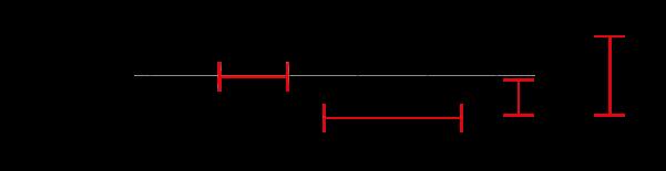 waveplooi afstanden voorbeeld